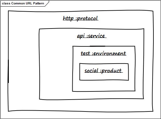 UML diagram showing each part embedded inside it's parent