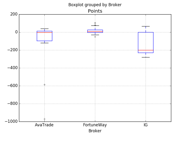 Boxplot comparing trading history with three brokers